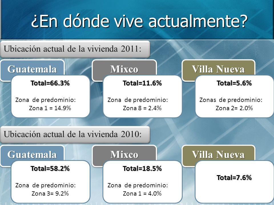 ¿En dónde vive actualmente? Ubicación actual de la vivienda 2011: GuatemalaGuatemalaMixcoMixco Villa Nueva Total=5.6% Zonas de predominio: Zona 2= 2.0