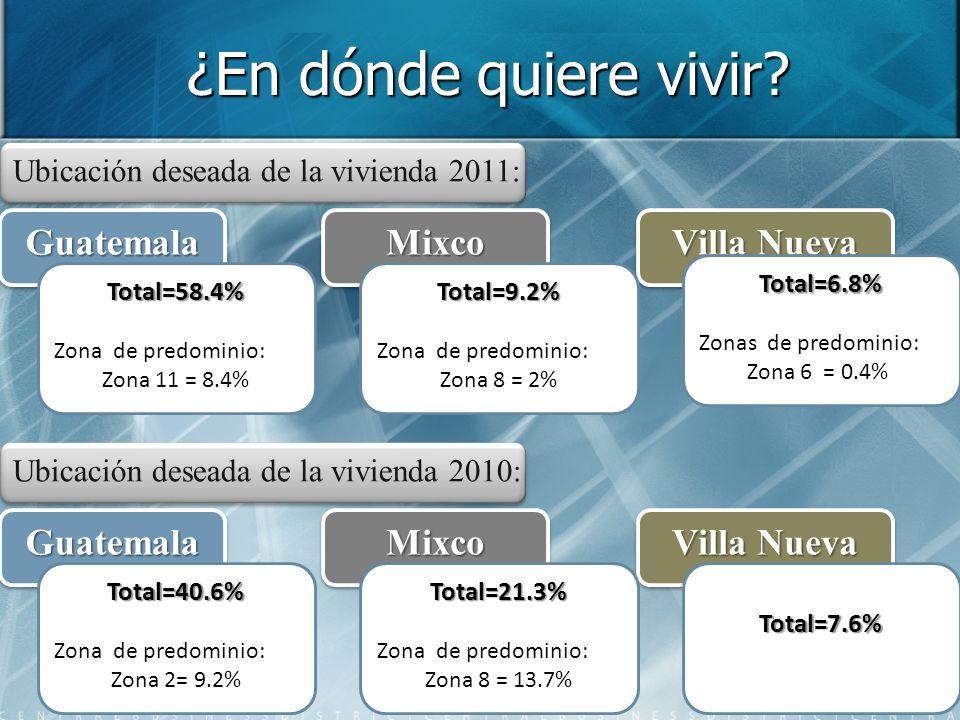 ¿En dónde quiere vivir? Ubicación deseada de la vivienda 2011: GuatemalaGuatemalaMixcoMixco Villa Nueva Total=6.8% Zonas de predominio: Zona 6 = 0.4%