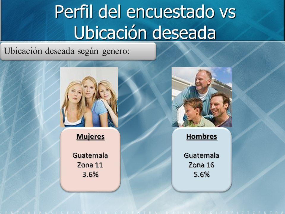 Perfil del encuestado vs Ubicación deseada Ubicación deseada según genero: MujeresGuatemala Zona 11 3.6% MujeresGuatemala HombresGuatemala Zona 16 5.6%HombresGuatemala 5.6%