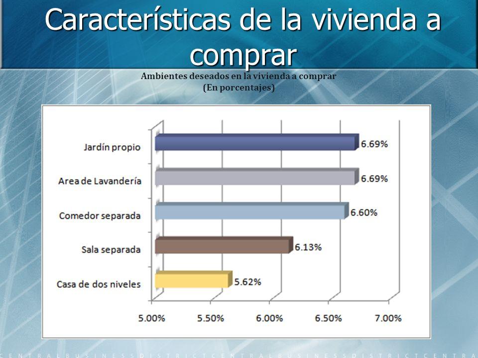 Características de la vivienda a comprar Ambientes deseados en la vivienda a comprar (En porcentajes)