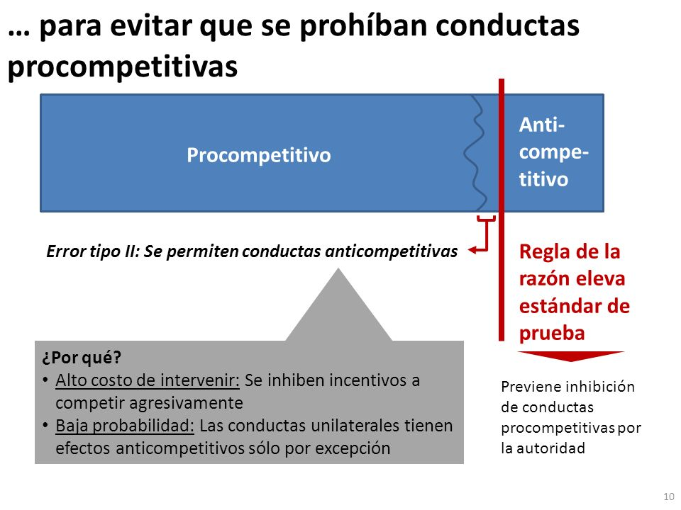 … para evitar que se prohíban conductas procompetitivas 10 Procompetitivo Anti- compe- titivo Error tipo II: Se permiten conductas anticompetitivas ¿P