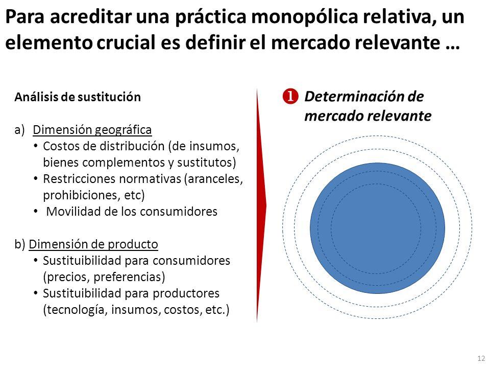 Para acreditar una práctica monopólica relativa, un elemento crucial es definir el mercado relevante … 12 Determinación de mercado relevante Análisis de sustitución a)Dimensión geográfica Costos de distribución (de insumos, bienes complementos y sustitutos) Restricciones normativas (aranceles, prohibiciones, etc) Movilidad de los consumidores b) Dimensión de producto Sustituibilidad para consumidores (precios, preferencias) Sustituibilidad para productores (tecnología, insumos, costos, etc.)