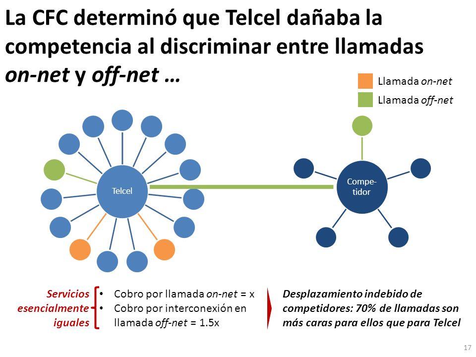 La CFC determinó que Telcel dañaba la competencia al discriminar entre llamadas on-net y off-net … 17 Telcel Compe- tidor Llamada on-net Llamada off-net Cobro por llamada on-net = x Cobro por interconexión en llamada off-net = 1.5x Servicios esencialmente iguales Desplazamiento indebido de competidores: 70% de llamadas son más caras para ellos que para Telcel
