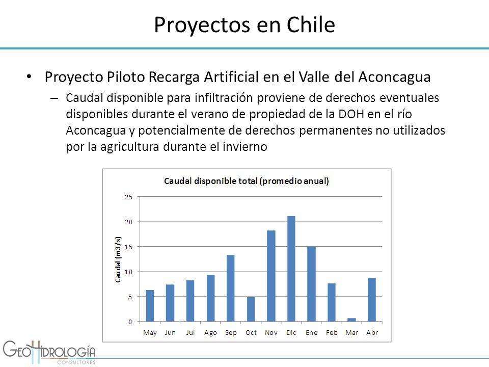 Proyectos en Chile Proyecto Piloto Recarga Artificial en el Valle del Aconcagua – Caudal disponible para infiltración proviene de derechos eventuales