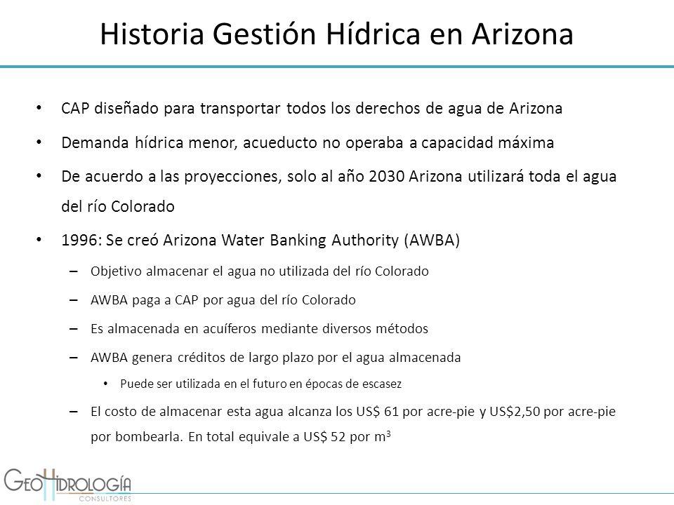Historia Gestión Hídrica en Arizona CAP diseñado para transportar todos los derechos de agua de Arizona Demanda hídrica menor, acueducto no operaba a