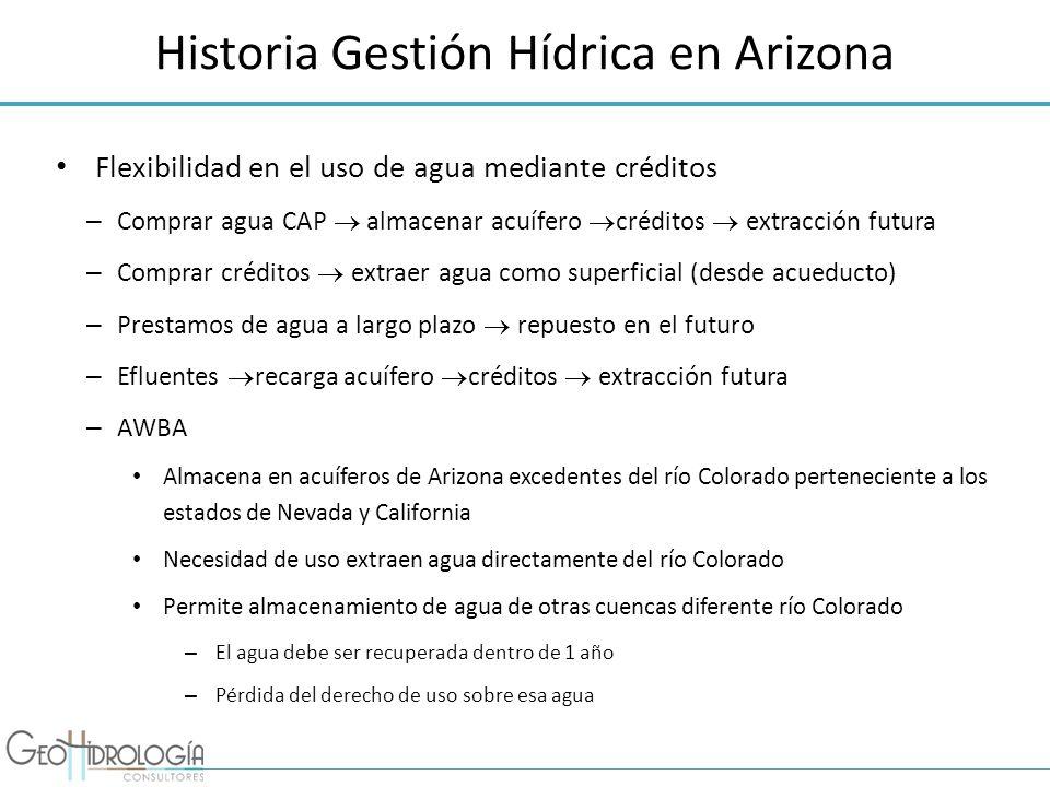 Historia Gestión Hídrica en Arizona Flexibilidad en el uso de agua mediante créditos – Comprar agua CAP almacenar acuífero créditos extracción futura