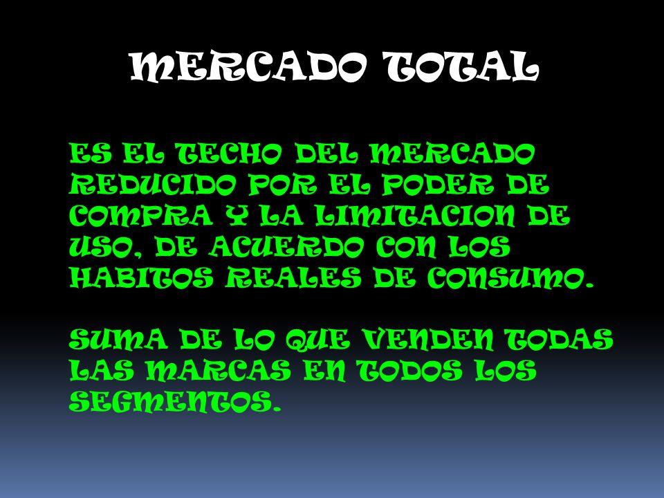 MERCADO TOTAL ES EL TECHO DEL MERCADO REDUCIDO POR EL PODER DE COMPRA Y LA LIMITACION DE USO, DE ACUERDO CON LOS HABITOS REALES DE CONSUMO.