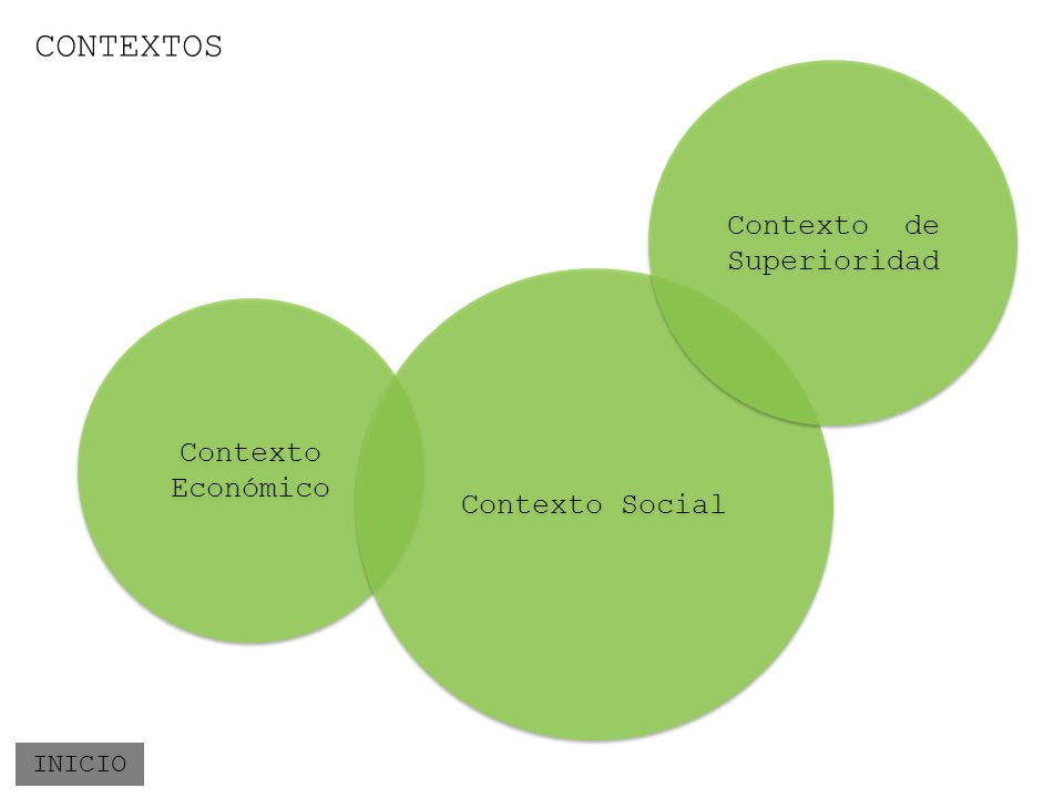 CONTEXTOS INICIO Contexto Económico Contexto Social Contexto de Superioridad