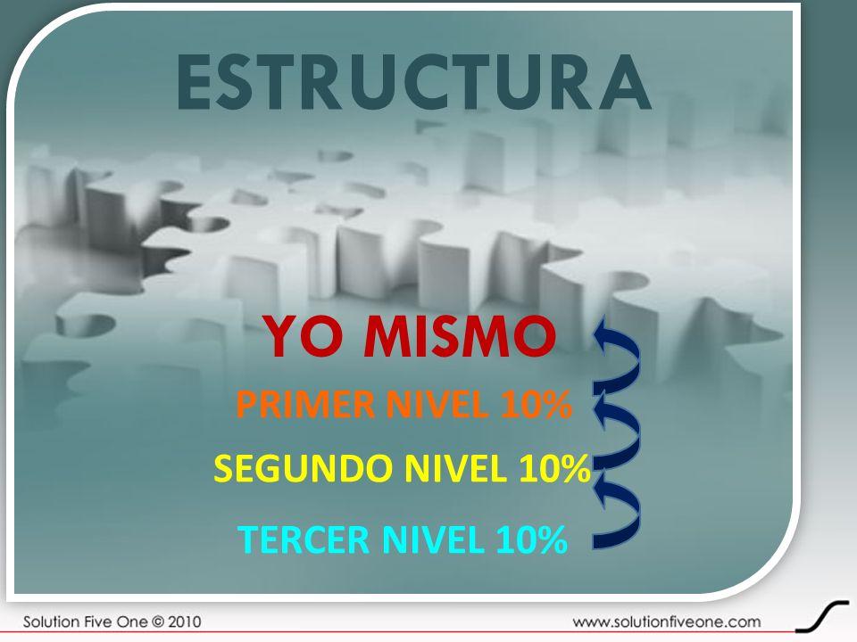 ESTRUCTURA YO MISMO PRIMER NIVEL 10% SEGUNDO NIVEL 10% TERCER NIVEL 10%