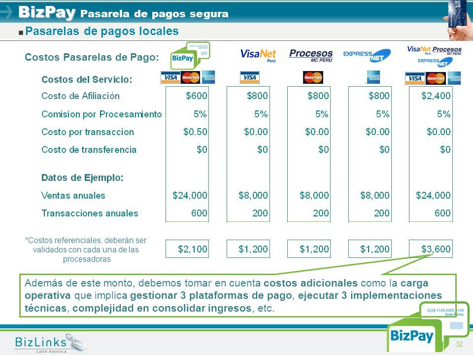BizPay BizPay Pasarela de pagos segura 32 Pasarelas de pagos locales *Costos referenciales, deberán ser validados con cada una de las procesadoras Cos
