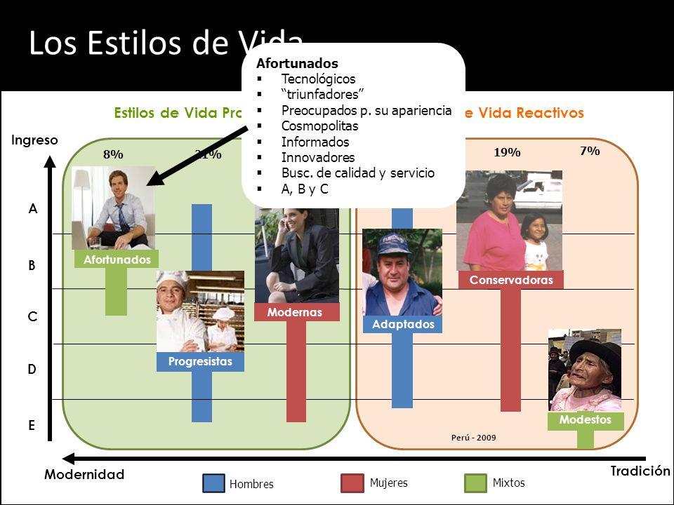 Evolución de los Estilos de Vida 16 Lima Provincias Estilos reactivos Estilos proactivos
