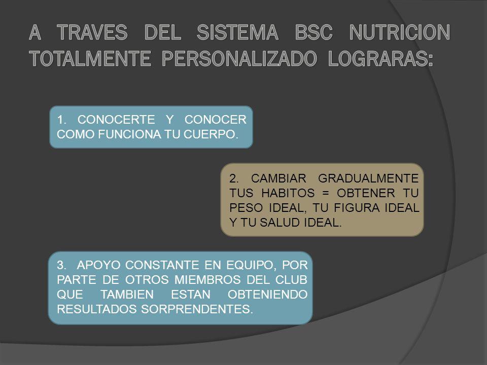1. CONOCERTE Y CONOCER COMO FUNCIONA TU CUERPO. 2.