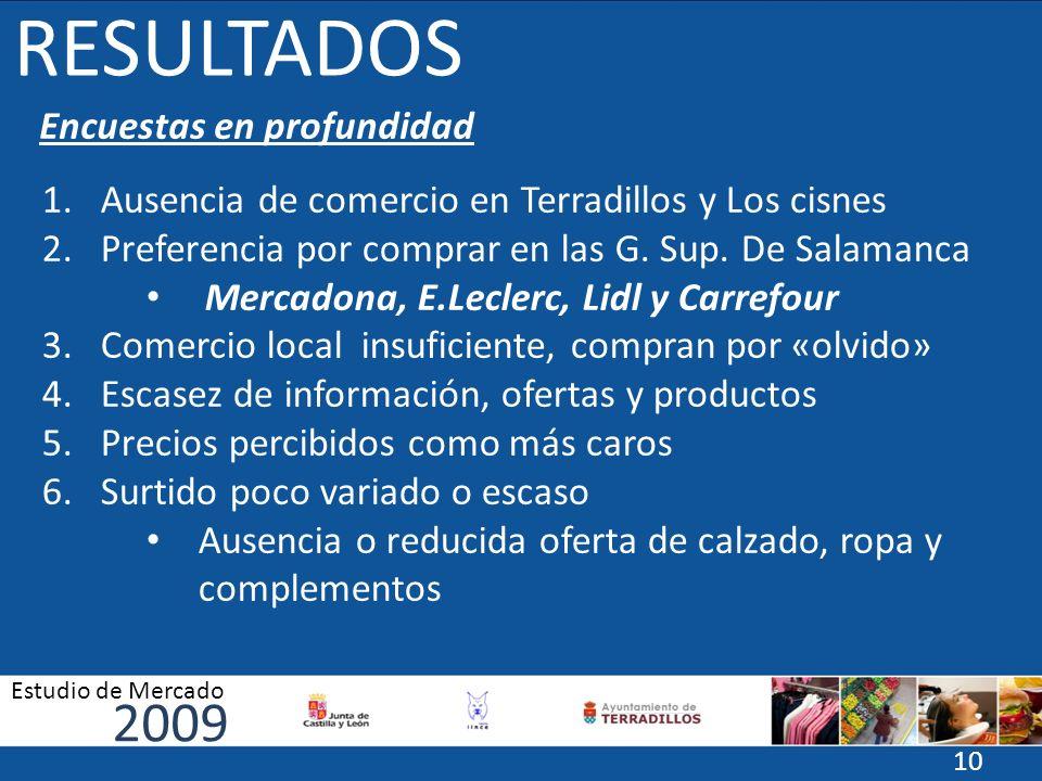 RESULTADOS Encuestas en profundidad 1.Ausencia de comercio en Terradillos y Los cisnes 2.Preferencia por comprar en las G. Sup. De Salamanca Mercadona