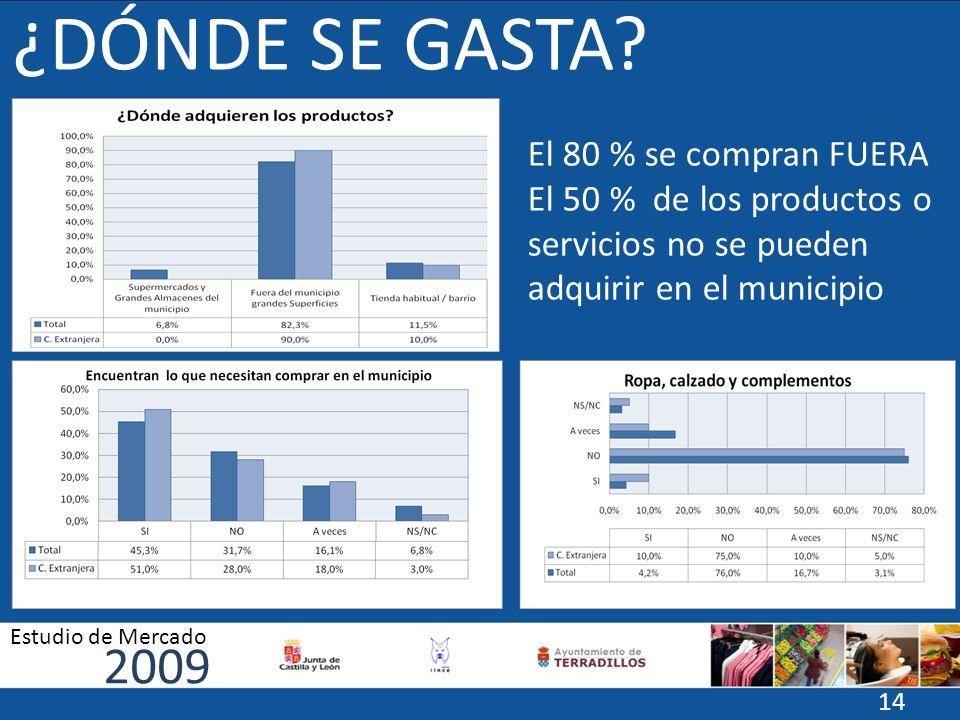 ¿DÓNDE SE GASTA? El 80 % se compran FUERA El 50 % de los productos o servicios no se pueden adquirir en el municipio 2009 Estudio de Mercado 14
