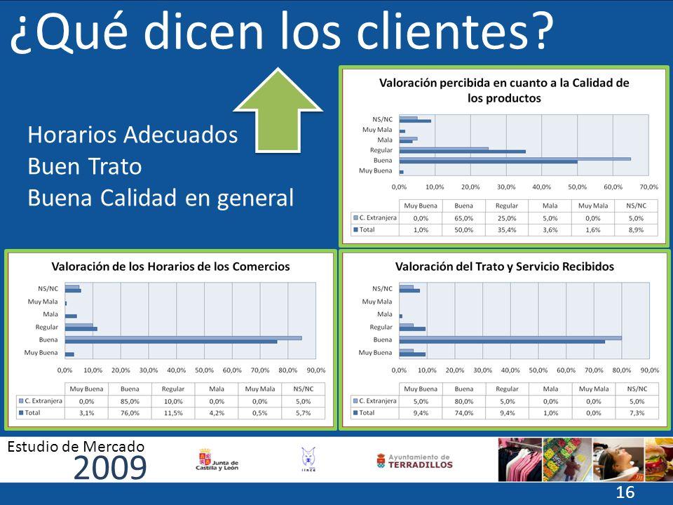 ¿Qué dicen los clientes? Horarios Adecuados Buen Trato Buena Calidad en general 2009 Estudio de Mercado 16