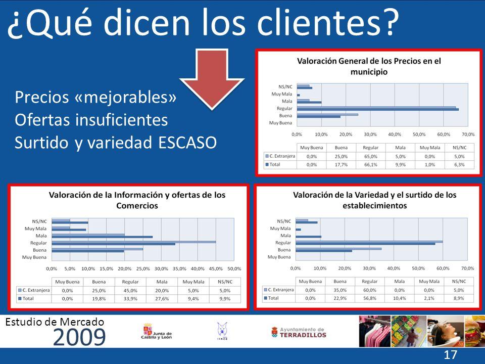 Precios «mejorables» Ofertas insuficientes Surtido y variedad ESCASO ¿Qué dicen los clientes? 2009 Estudio de Mercado 17