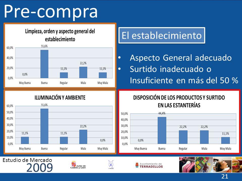 Pre-compra Aspecto General adecuado Surtido inadecuado o Insuficiente en más del 50 % El establecimiento 2009 Estudio de Mercado 21