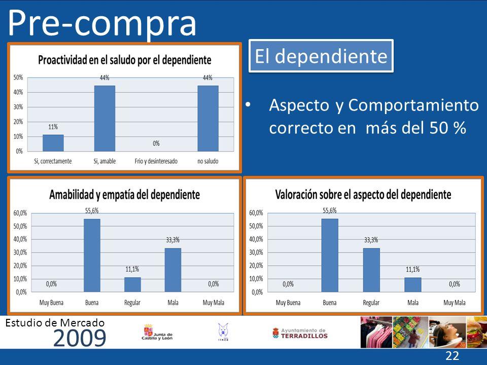 Aspecto y Comportamiento correcto en más del 50 % Pre-compra El dependiente 2009 Estudio de Mercado 22