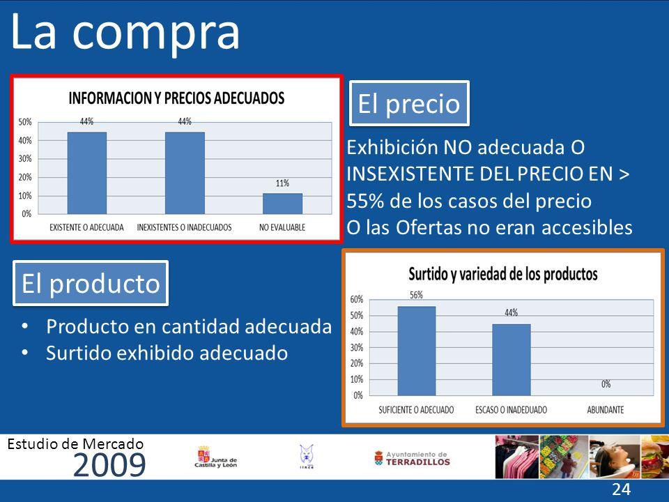 La compra El precio El producto Exhibición NO adecuada O INSEXISTENTE DEL PRECIO EN > 55% de los casos del precio O las Ofertas no eran accesibles Pro