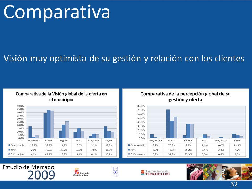 Comparativa Visión muy optimista de su gestión y relación con los clientes 2009 Estudio de Mercado 32