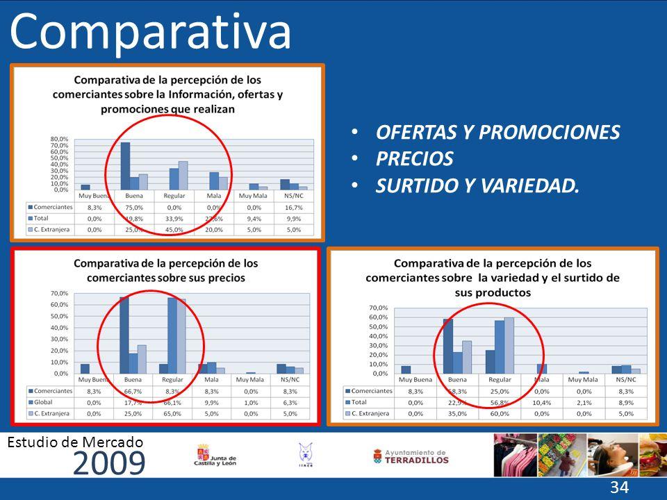 Comparativa 2009 Estudio de Mercado 34 OFERTAS Y PROMOCIONES PRECIOS SURTIDO Y VARIEDAD.