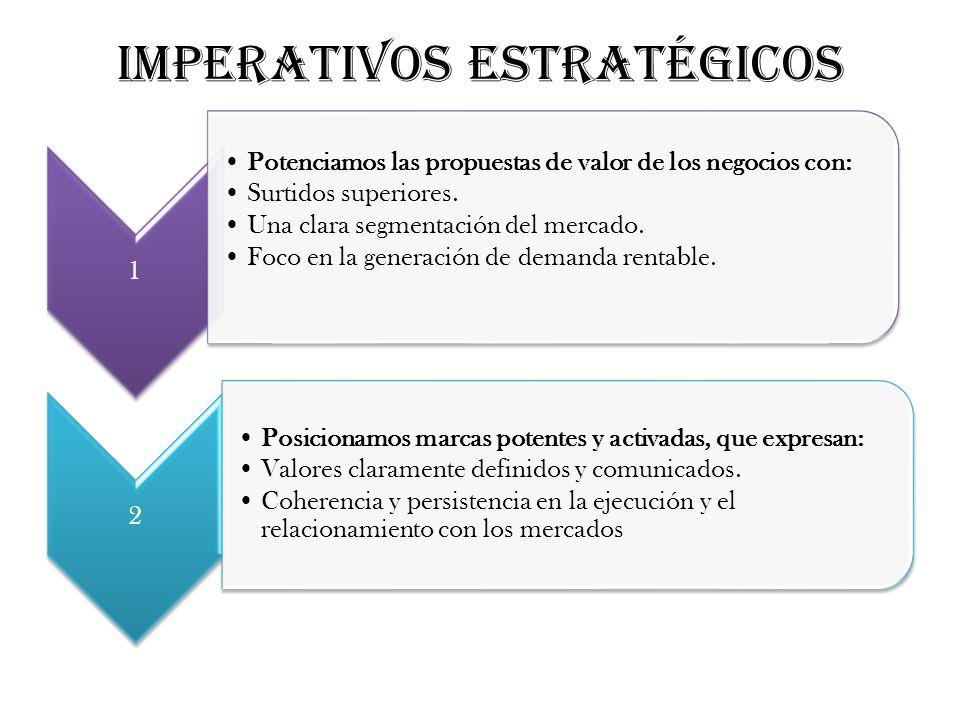 1 Potenciamos las propuestas de valor de los negocios con: Surtidos superiores. Una clara segmentación del mercado. Foco en la generación de demanda r