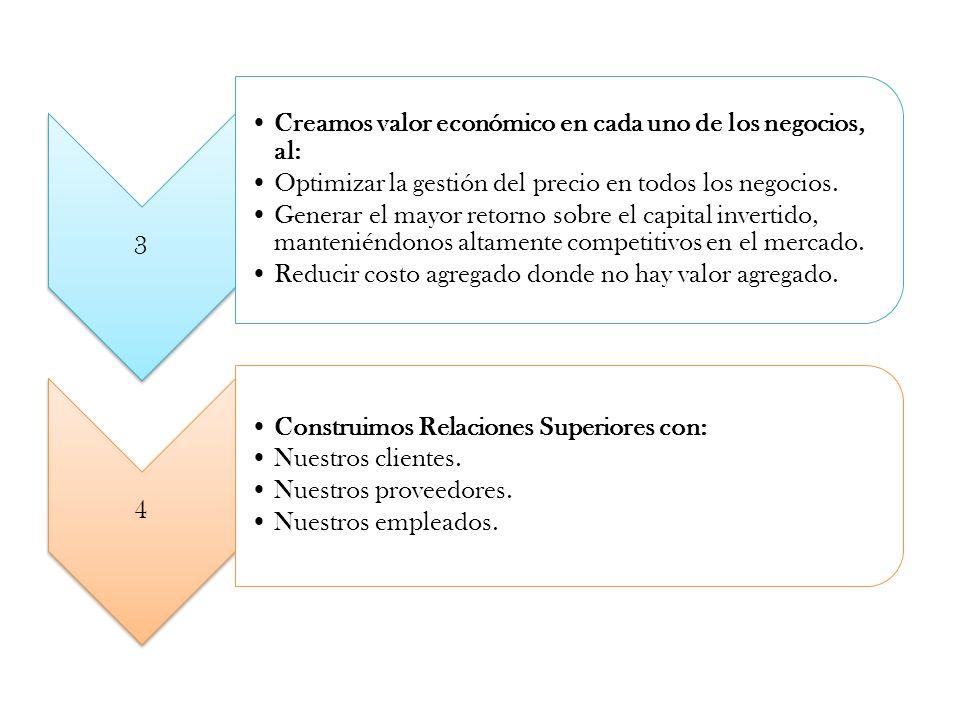 3 Creamos valor económico en cada uno de los negocios, al: Optimizar la gestión del precio en todos los negocios. Generar el mayor retorno sobre el ca