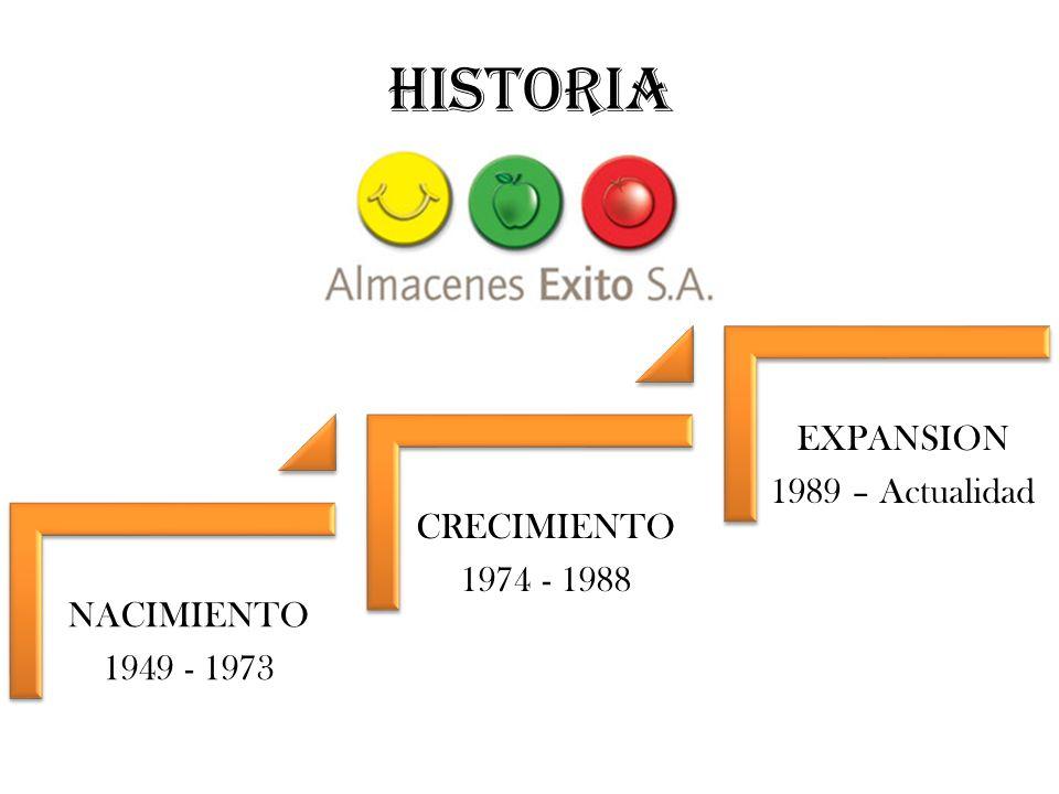 Nacimiento 1949 Bajo el nombre de el éxito almacenes éxito s.a.