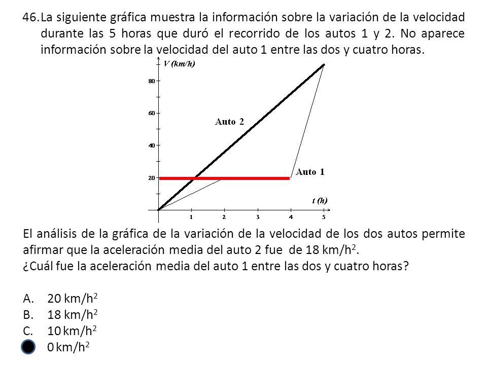 El análisis de la gráfica de la variación de la velocidad de los dos autos permite afirmar que la aceleración media del auto 2 fue de 18 km/h 2.