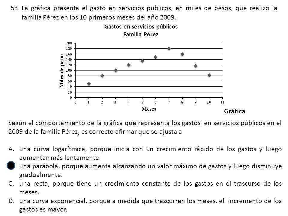 Según el comportamiento de la gráfica que representa los gastos en servicios públicos en el 2009 de la familia Pérez, es correcto afirmar que se ajusta a A.una curva logarítmica, porque inicia con un crecimiento rápido de los gastos y luego aumentan más lentamente.