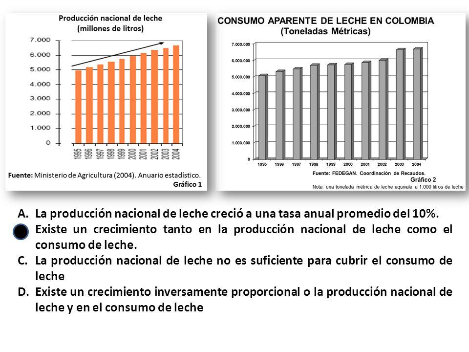 A.La producción nacional de leche creció a una tasa anual promedio del 10%.