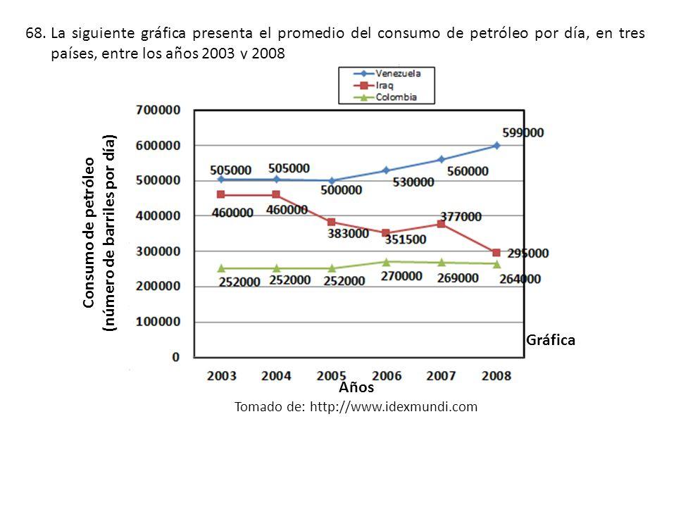 68.La siguiente gráfica presenta el promedio del consumo de petróleo por día, en tres países, entre los años 2003 y 2008 Consumo de petróleo (número de barriles por día) Años Tomado de: http://www.idexmundi.com Gráfica