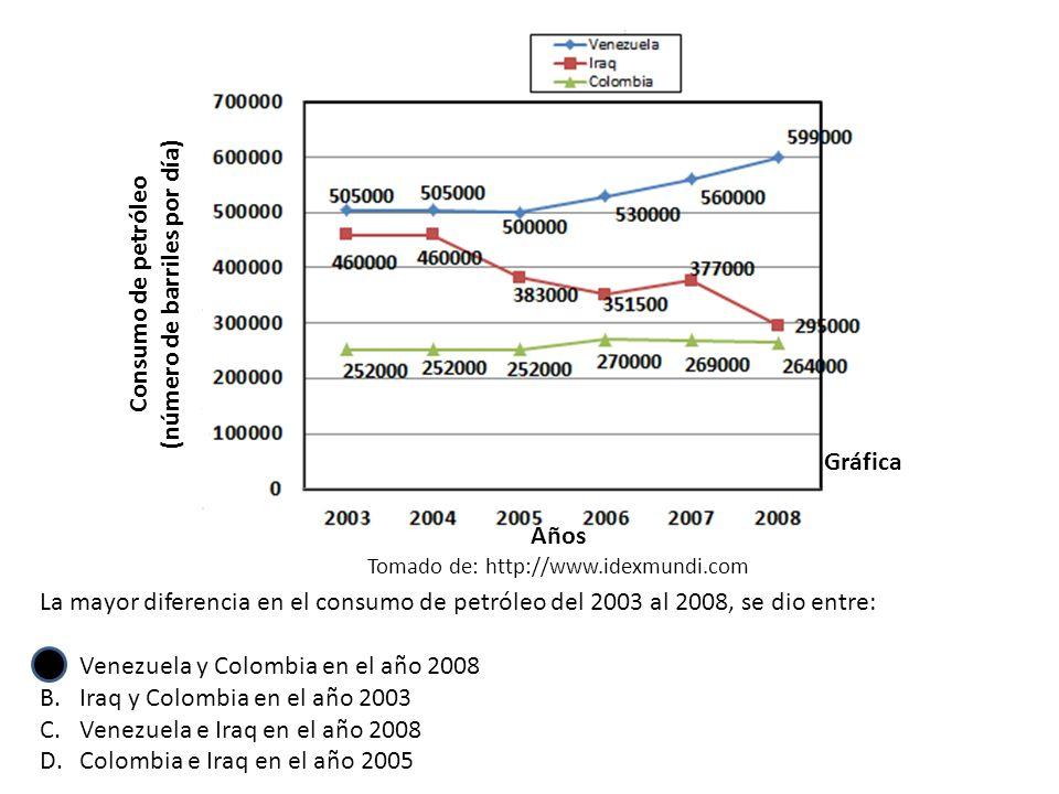 Consumo de petróleo (número de barriles por día) Años Tomado de: http://www.idexmundi.com Gráfica La mayor diferencia en el consumo de petróleo del 2003 al 2008, se dio entre: A.Venezuela y Colombia en el año 2008 B.Iraq y Colombia en el año 2003 C.Venezuela e Iraq en el año 2008 D.Colombia e Iraq en el año 2005