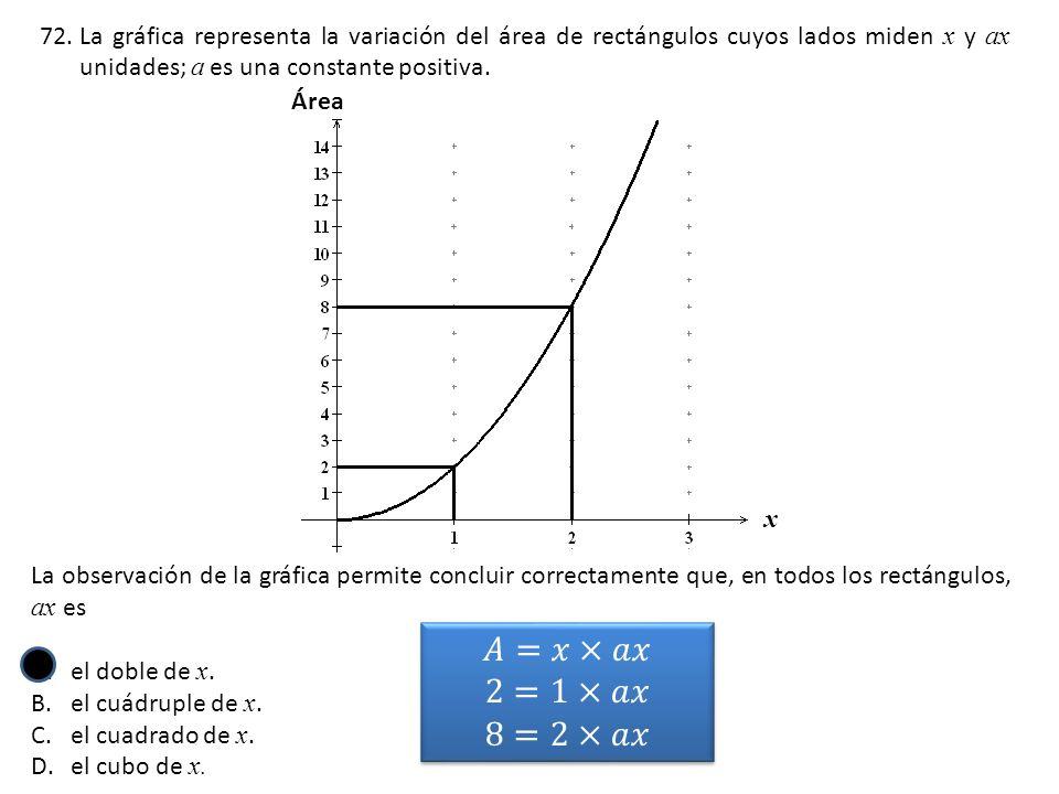 72.La gráfica representa la variación del área de rectángulos cuyos lados miden x y ax unidades; a es una constante positiva.