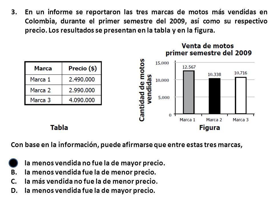 3.En un informe se reportaron las tres marcas de motos más vendidas en Colombia, durante el primer semestre del 2009, así como su respectivo precio.