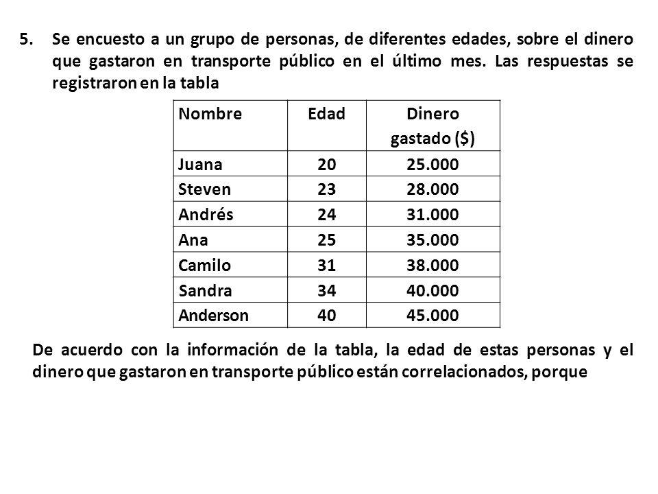 5.Se encuesto a un grupo de personas, de diferentes edades, sobre el dinero que gastaron en transporte público en el último mes.