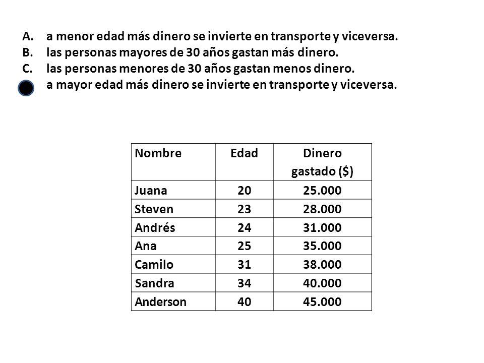 A.a menor edad más dinero se invierte en transporte y viceversa.