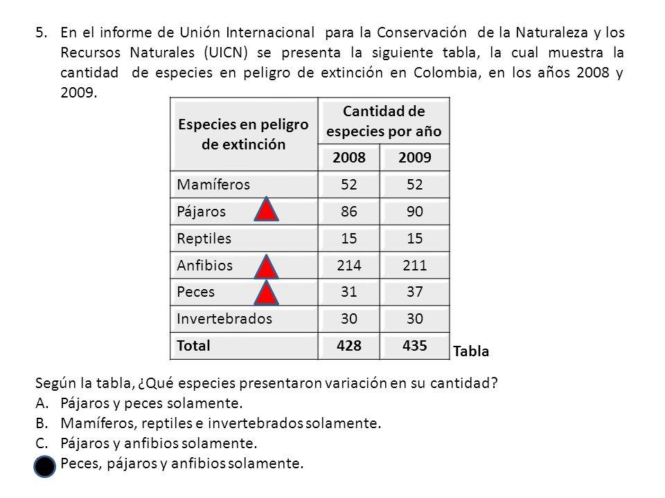 5.En el informe de Unión Internacional para la Conservación de la Naturaleza y los Recursos Naturales (UICN) se presenta la siguiente tabla, la cual muestra la cantidad de especies en peligro de extinción en Colombia, en los años 2008 y 2009.
