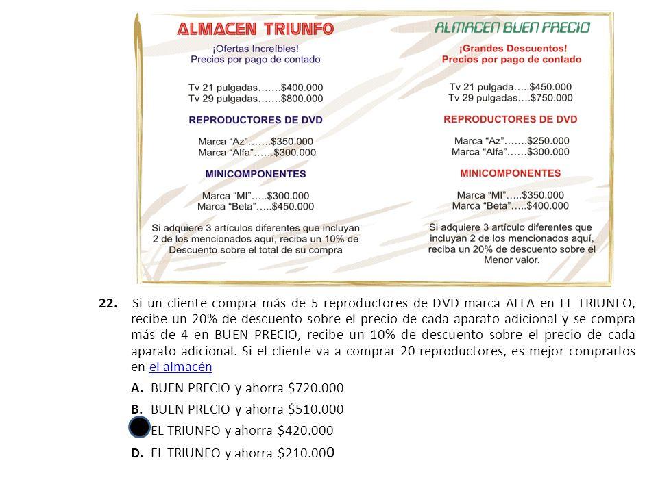 22. Si un cliente compra más de 5 reproductores de DVD marca ALFA en EL TRIUNFO, recibe un 20% de descuento sobre el precio de cada aparato adicional