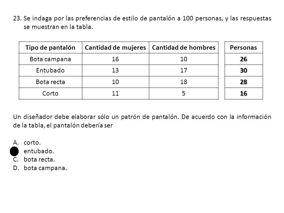 23.Se indaga por las preferencias de estilo de pantalón a 100 personas, y las respuestas se muestran en la tabla.