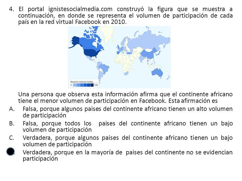 4. El portal ignistesocialmedia.com construyó la figura que se muestra a continuación, en donde se representa el volumen de participación de cada país