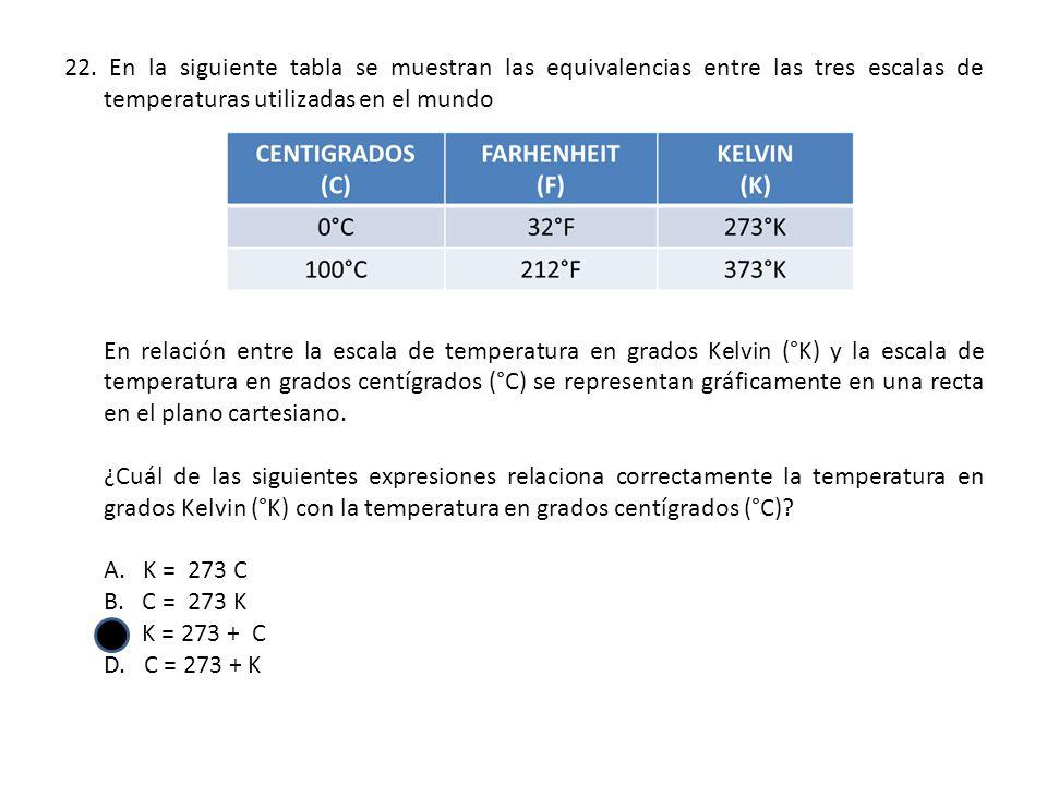 22. En la siguiente tabla se muestran las equivalencias entre las tres escalas de temperaturas utilizadas en el mundo En relación entre la escala de t