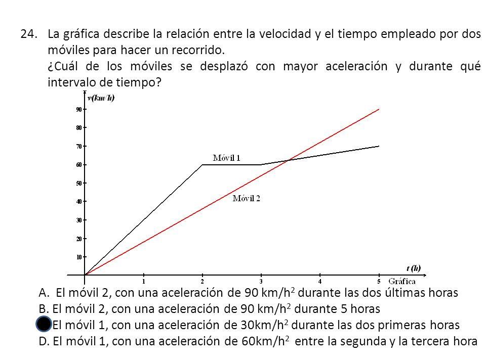 24.La gráfica describe la relación entre la velocidad y el tiempo empleado por dos móviles para hacer un recorrido.