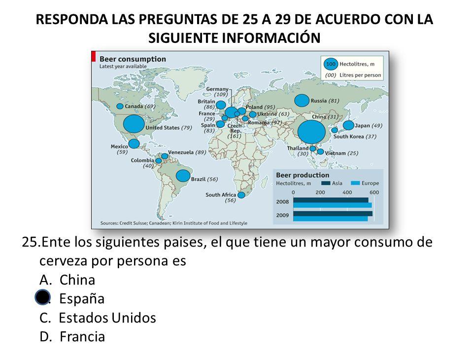 RESPONDA LAS PREGUNTAS DE 25 A 29 DE ACUERDO CON LA SIGUIENTE INFORMACIÓN 25.Ente los siguientes paises, el que tiene un mayor consumo de cerveza por persona es A.