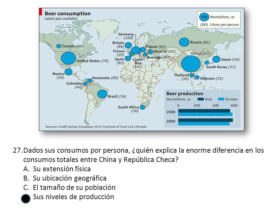 27.Dados sus consumos por persona, ¿quién explica la enorme diferencia en los consumos totales entre China y República Checa.