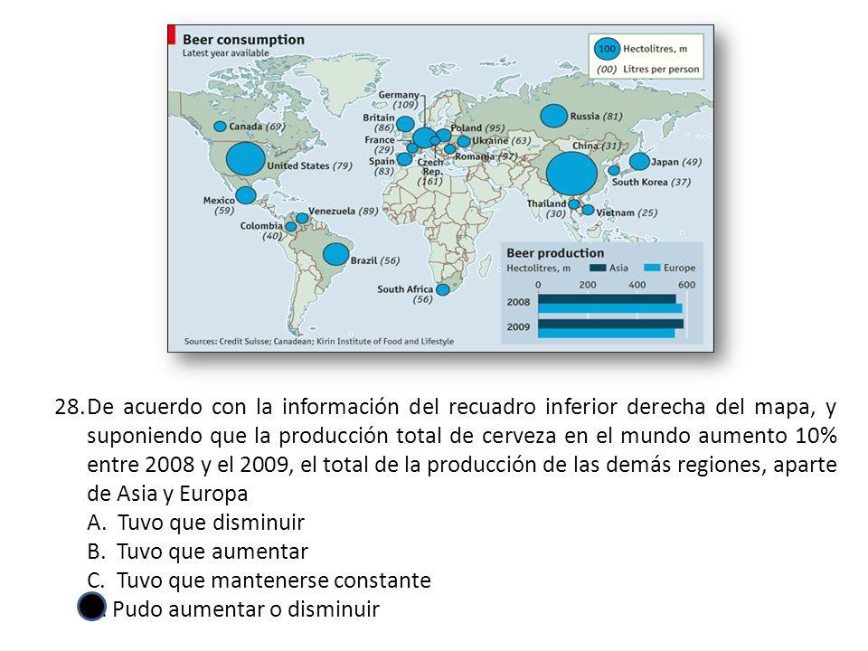 28.De acuerdo con la información del recuadro inferior derecha del mapa, y suponiendo que la producción total de cerveza en el mundo aumento 10% entre 2008 y el 2009, el total de la producción de las demás regiones, aparte de Asia y Europa A.