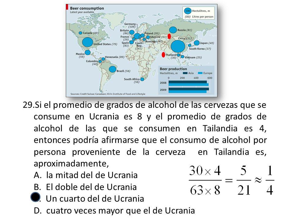29.Si el promedio de grados de alcohol de las cervezas que se consume en Ucrania es 8 y el promedio de grados de alcohol de las que se consumen en Tailandia es 4, entonces podría afirmarse que el consumo de alcohol por persona proveniente de la cerveza en Tailandia es, aproximadamente, A.