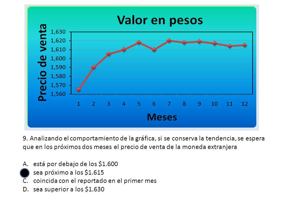 9. Analizando el comportamiento de la gráfica, si se conserva la tendencia, se espera que en los próximos dos meses el precio de venta de la moneda ex