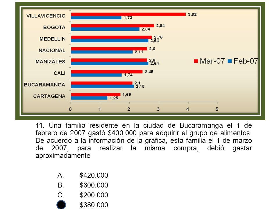 11. Una familia residente en la ciudad de Bucaramanga el 1 de febrero de 2007 gastó $400.000 para adquirir el grupo de alimentos. De acuerdo a la info