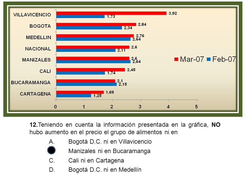 12.Teniendo en cuenta la información presentada en la gráfica, NO hubo aumento en el precio el grupo de alimentos ni en A.Bogotá D.C.